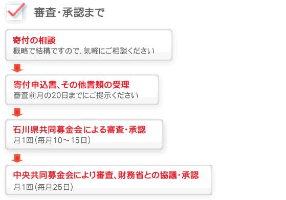 akaihane_shinsa1